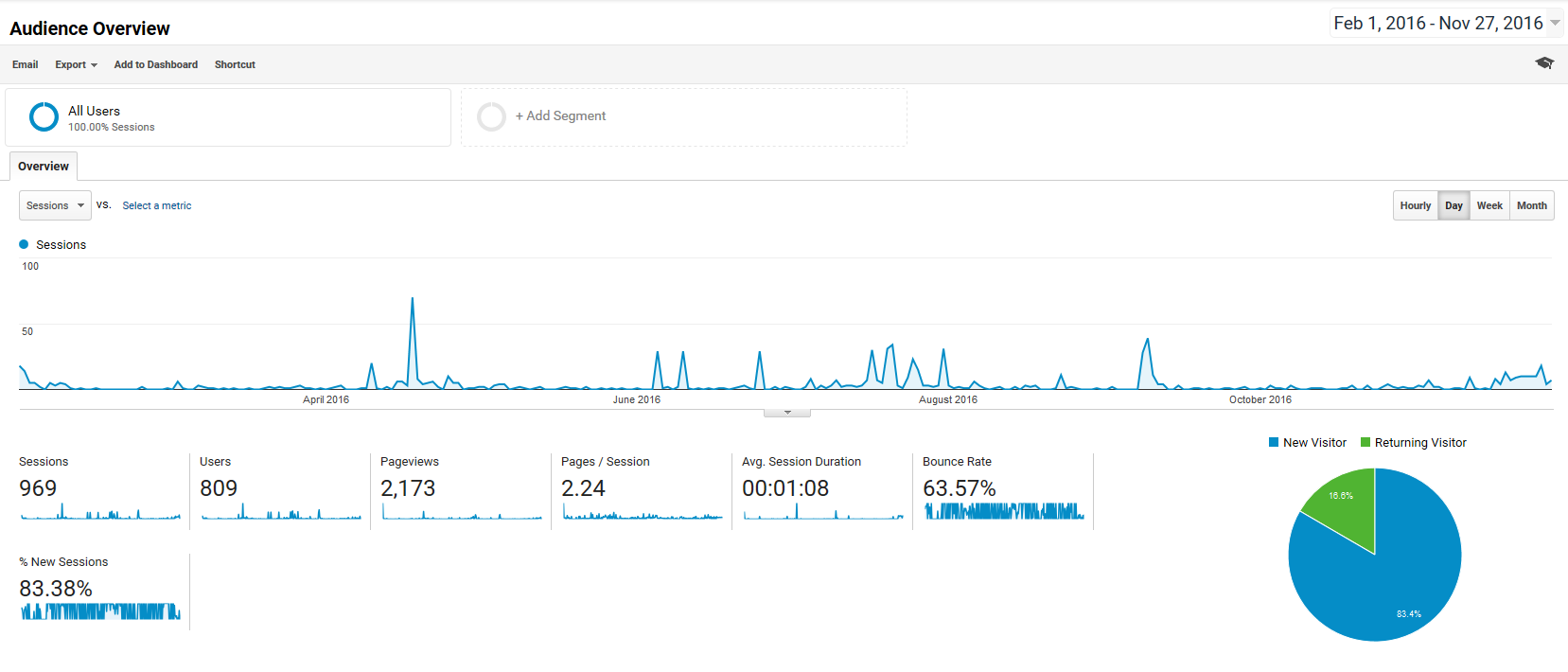 Remote First Analytics Visitor Metrics